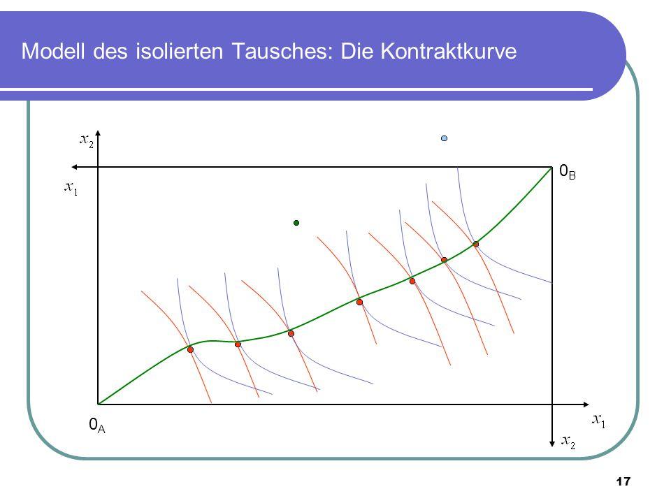 Modell des isolierten Tausches: Die Kontraktkurve