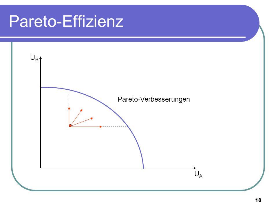 Pareto-Effizienz UB Pareto-Verbesserungen UA
