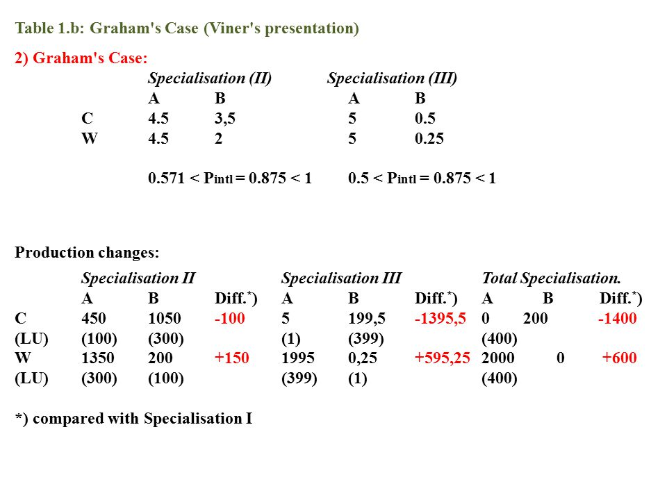 Table 1.b: Graham s Case (Viner s presentation)