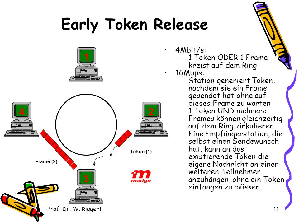 Early Token Release 1 4 2 3 4Mbit/s: