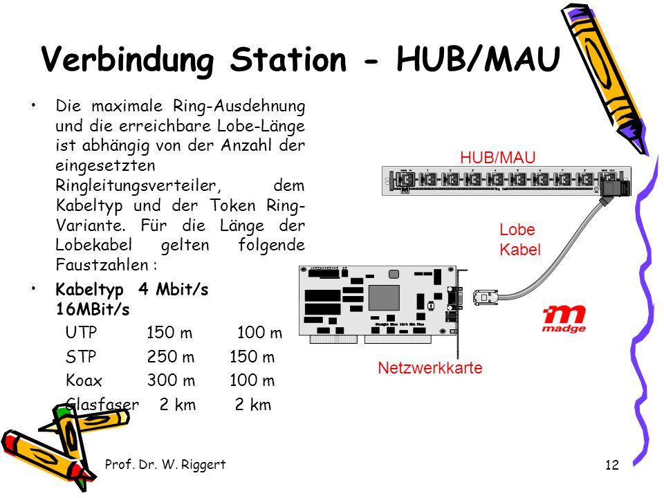 Verbindung Station - HUB/MAU
