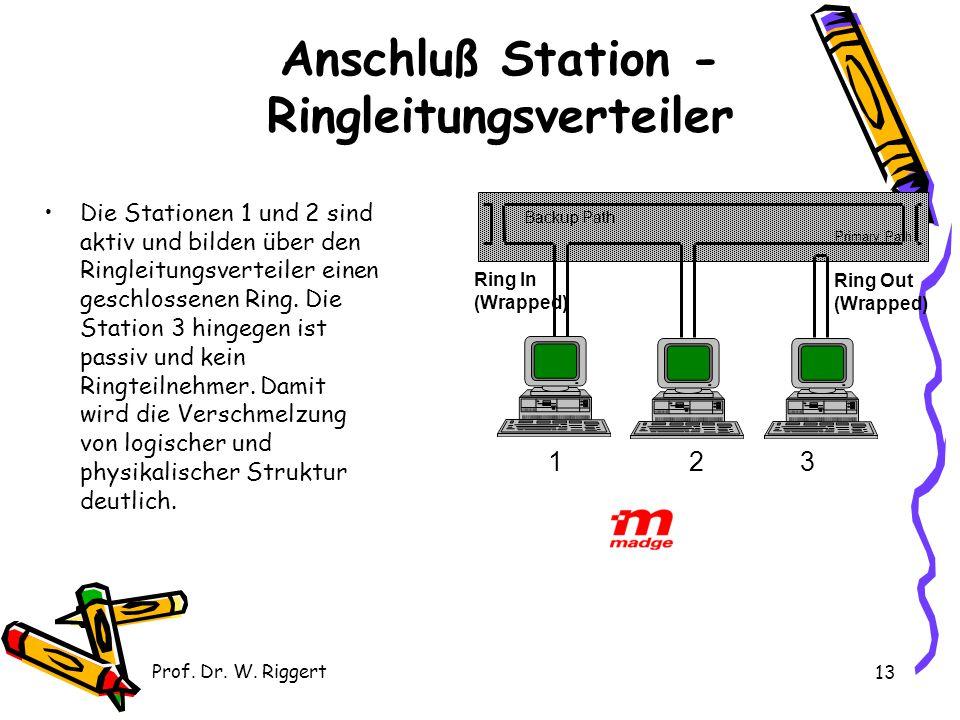Anschluß Station - Ringleitungsverteiler