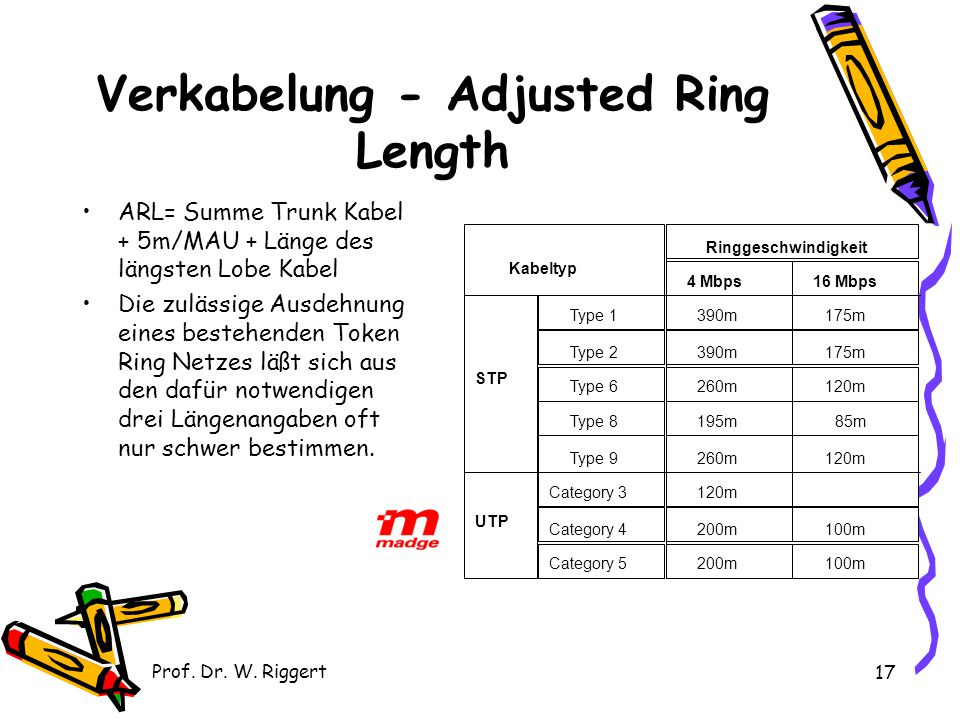 Verkabelung - Adjusted Ring Length