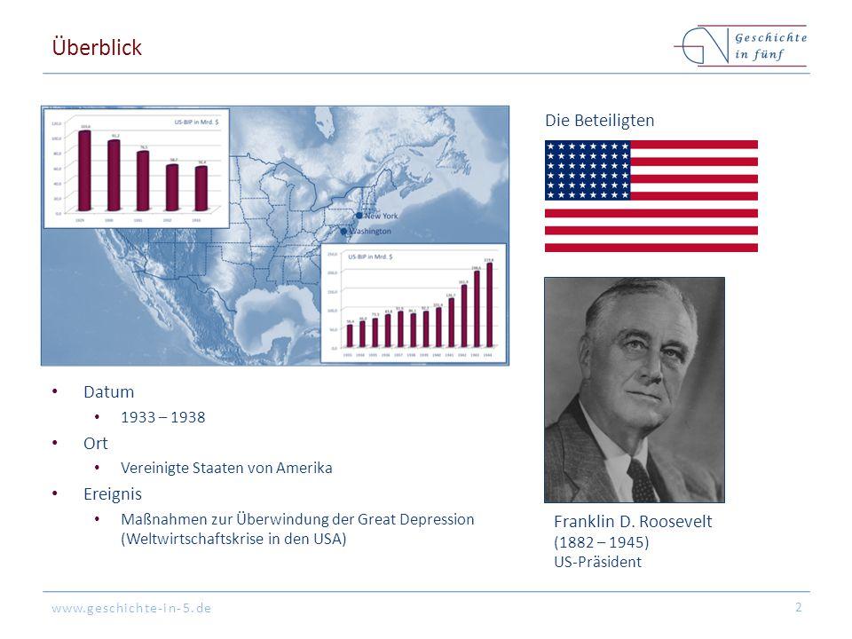 Überblick Die Beteiligten Datum Ort Ereignis Franklin D. Roosevelt