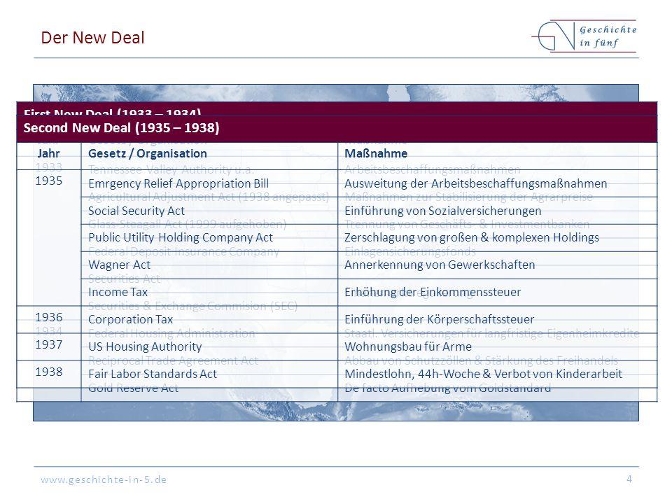 Der New Deal First New Deal (1933 – 1934)