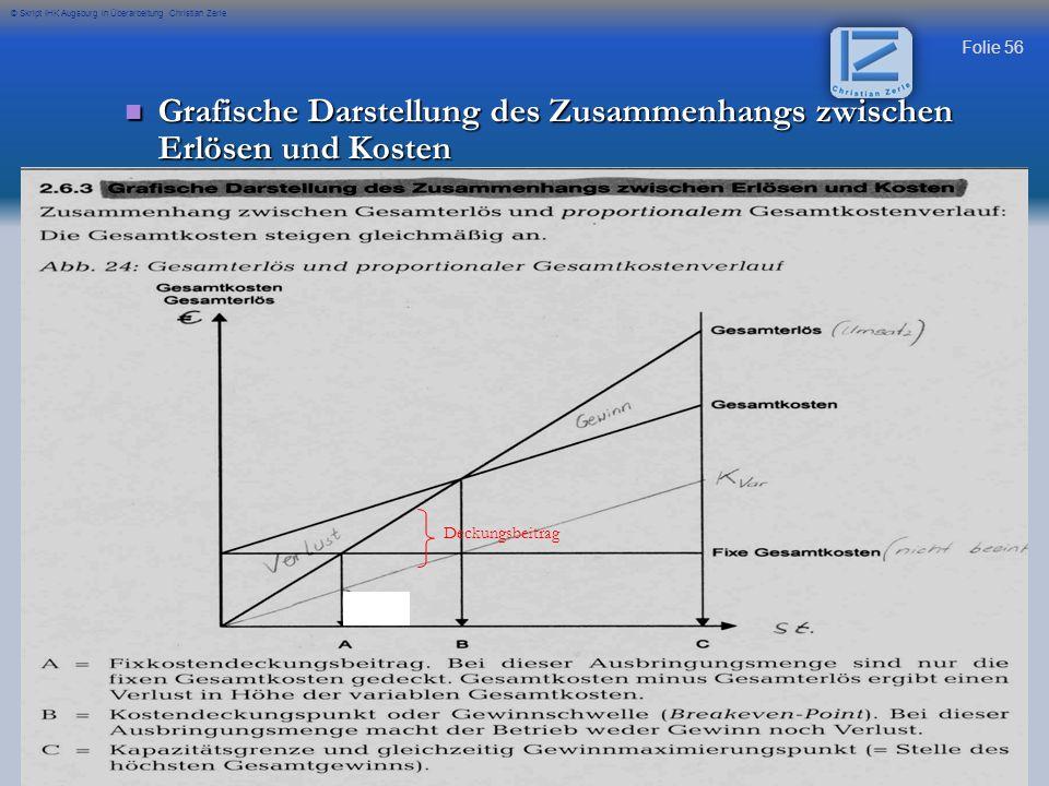 Grafische Darstellung des Zusammenhangs zwischen Erlösen und Kosten