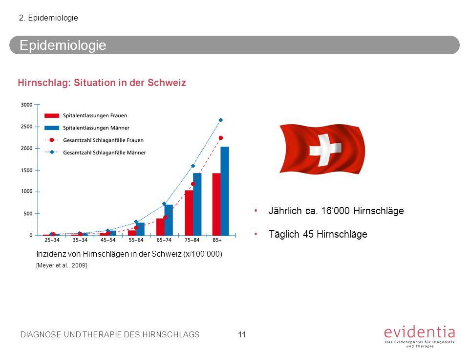 Epidemiologie Hirnschlag: Situation in der Schweiz
