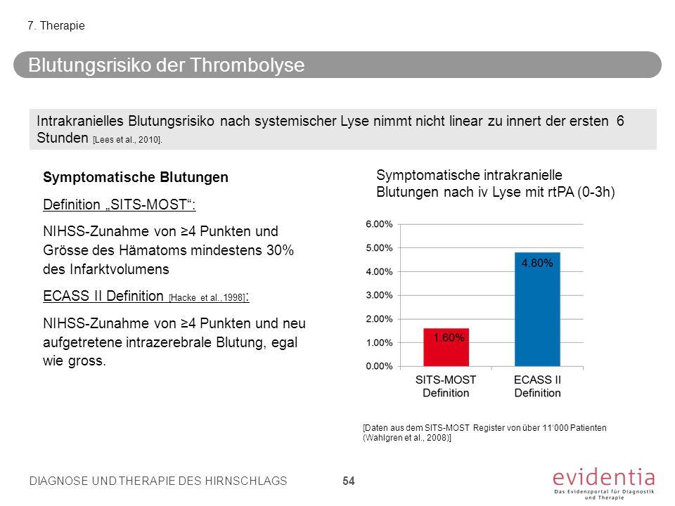 Blutungsrisiko der Thrombolyse