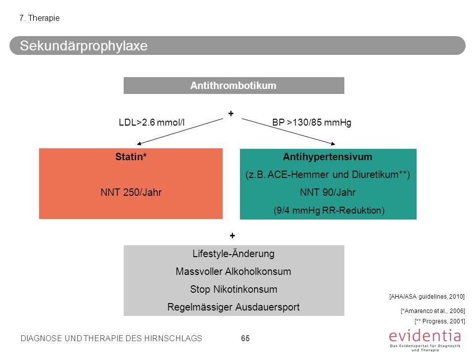 Sekundärprophylaxe Antithrombotikum + Statin* NNT 250/Jahr