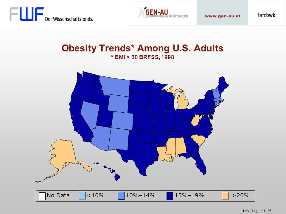 Obesity Trends* Among U.S. Adults * BMI > 30 BRFSS, 1998
