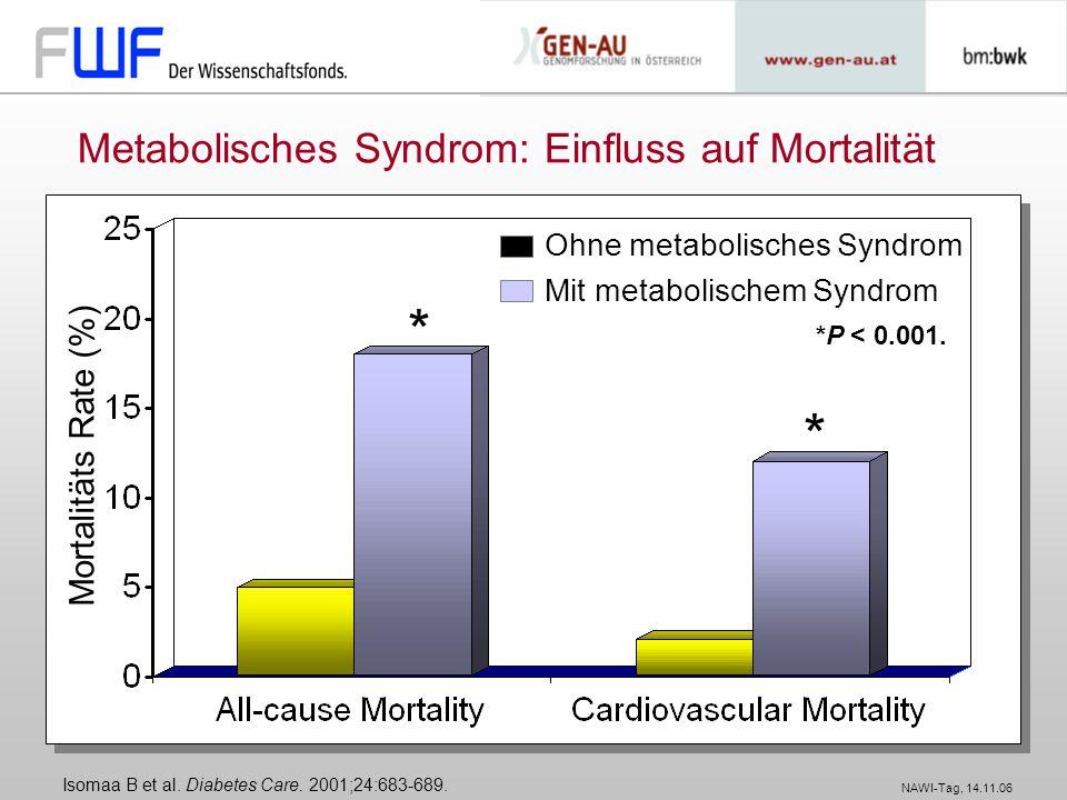 Metabolisches Syndrom: Einfluss auf Mortalität