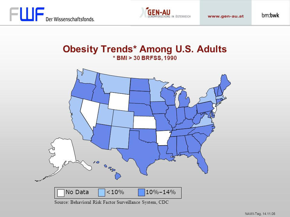 Obesity Trends* Among U.S. Adults * BMI > 30 BRFSS, 1990