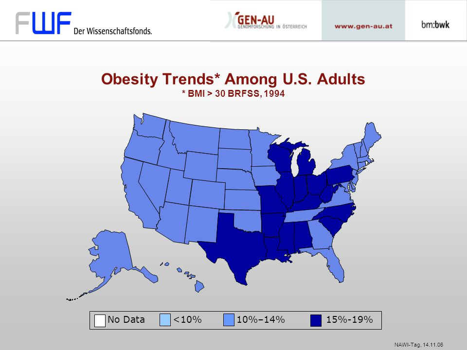 Obesity Trends* Among U.S. Adults * BMI > 30 BRFSS, 1994