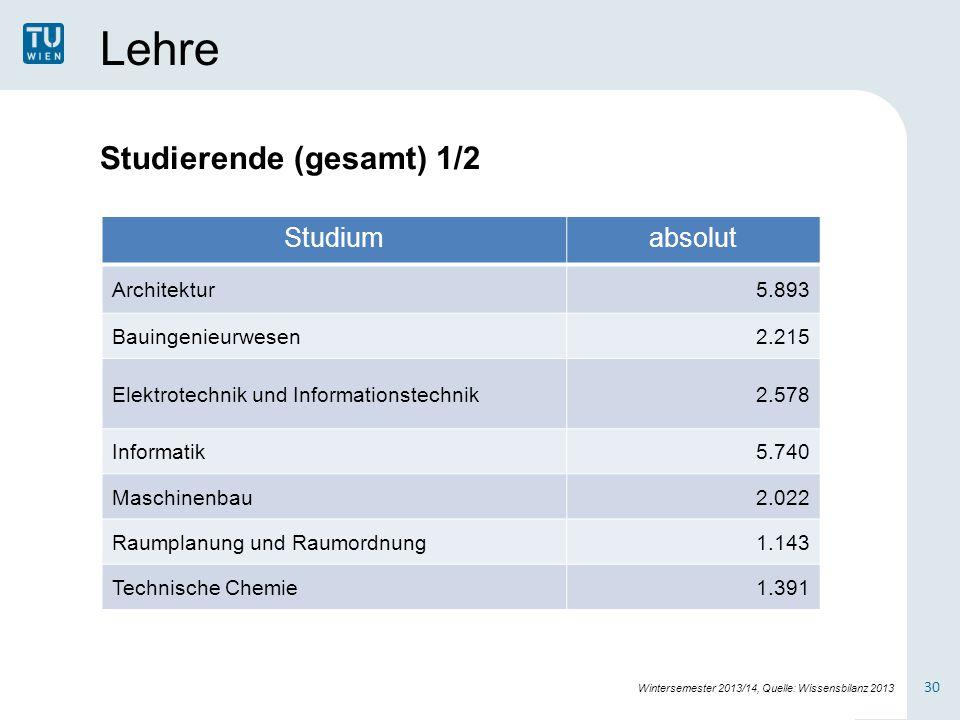 Lehre Studierende (gesamt) 1/2 Studium absolut Architektur 5.893