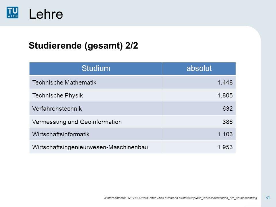 Lehre Studierende (gesamt) 2/2 Studium absolut Technische Mathematik