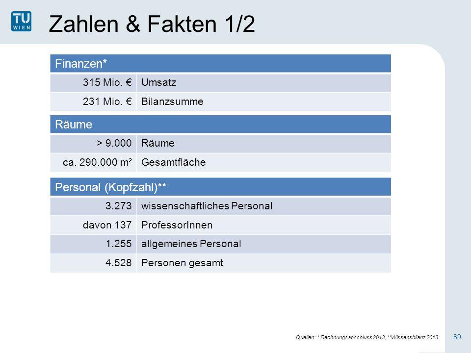 Zahlen & Fakten 1/2 Finanzen* Räume Personal (Kopfzahl)** 315 Mio. €