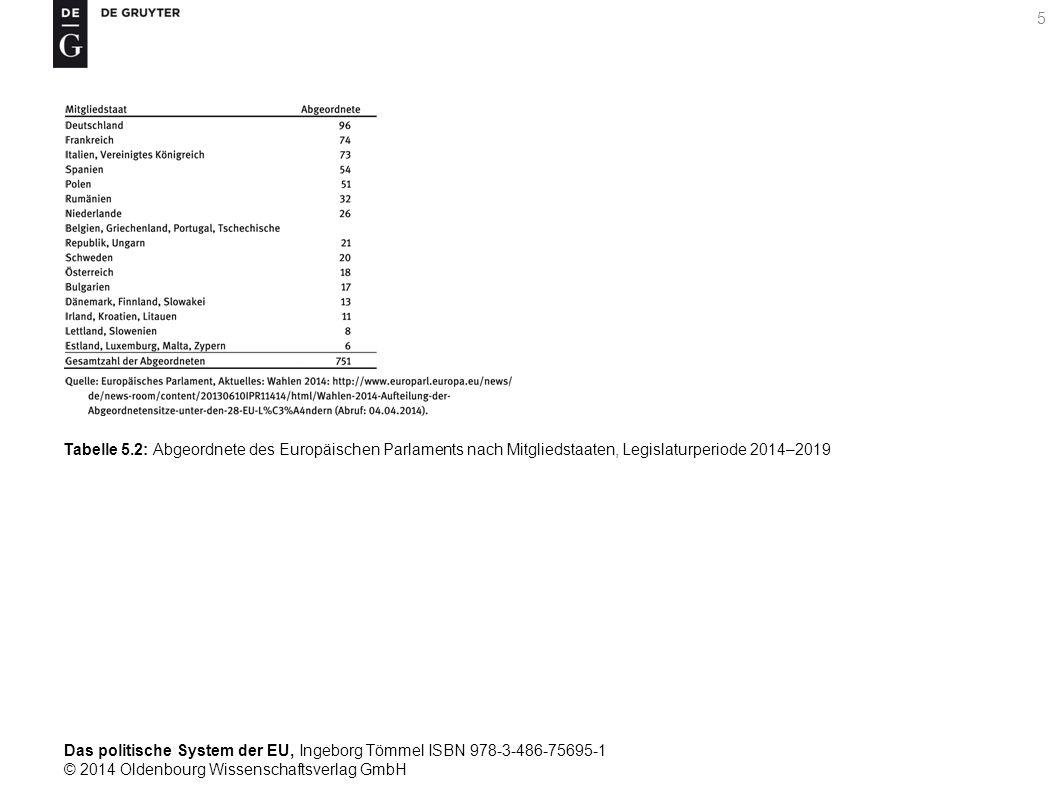 Tabelle 5.2: Abgeordnete des Europäischen Parlaments nach Mitgliedstaaten, Legislaturperiode 2014–2019