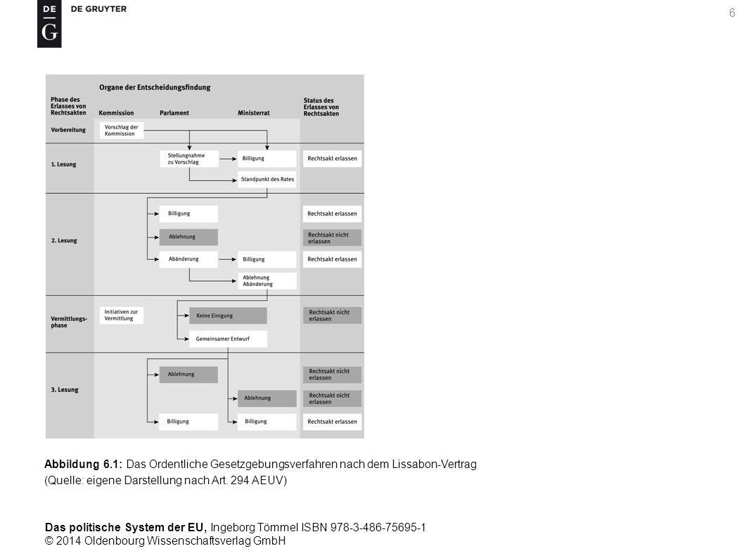 Abbildung 6.1: Das Ordentliche Gesetzgebungsverfahren nach dem Lissabon-Vertrag (Quelle: eigene Darstellung nach Art.