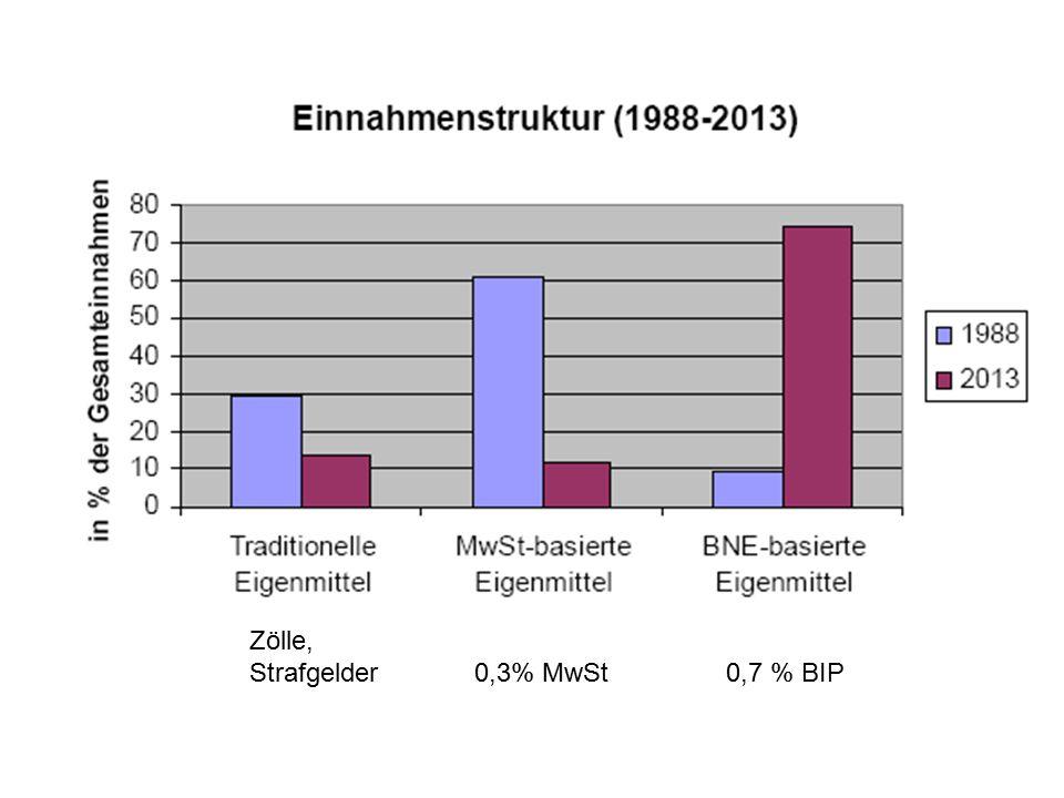 Zölle, Strafgelder 0,3% MwSt 0,7 % BIP