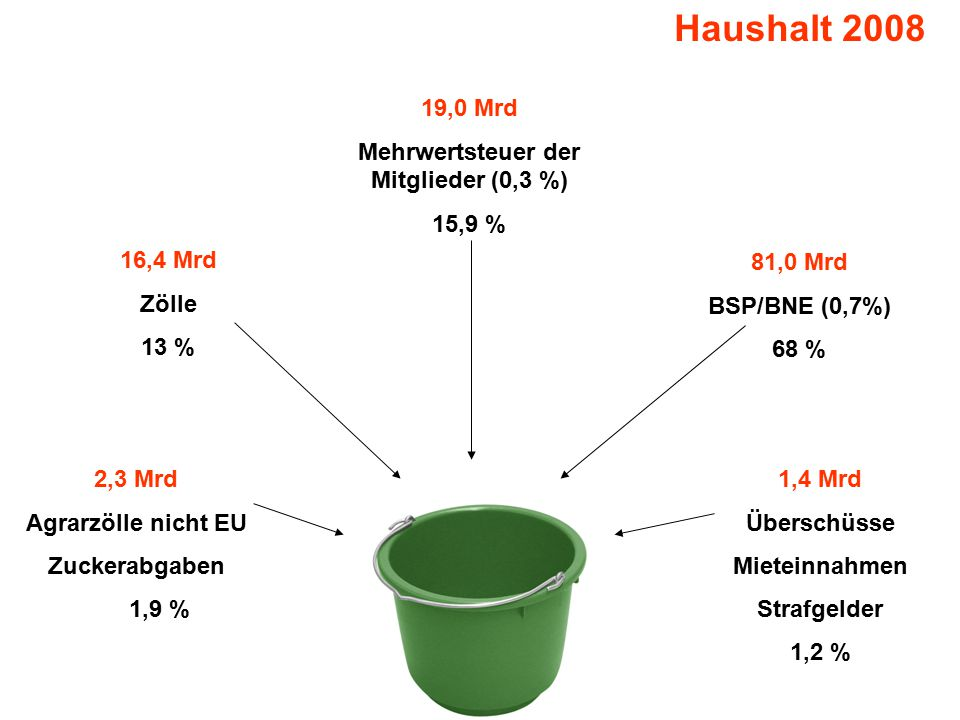 Mehrwertsteuer der Mitglieder (0,3 %)