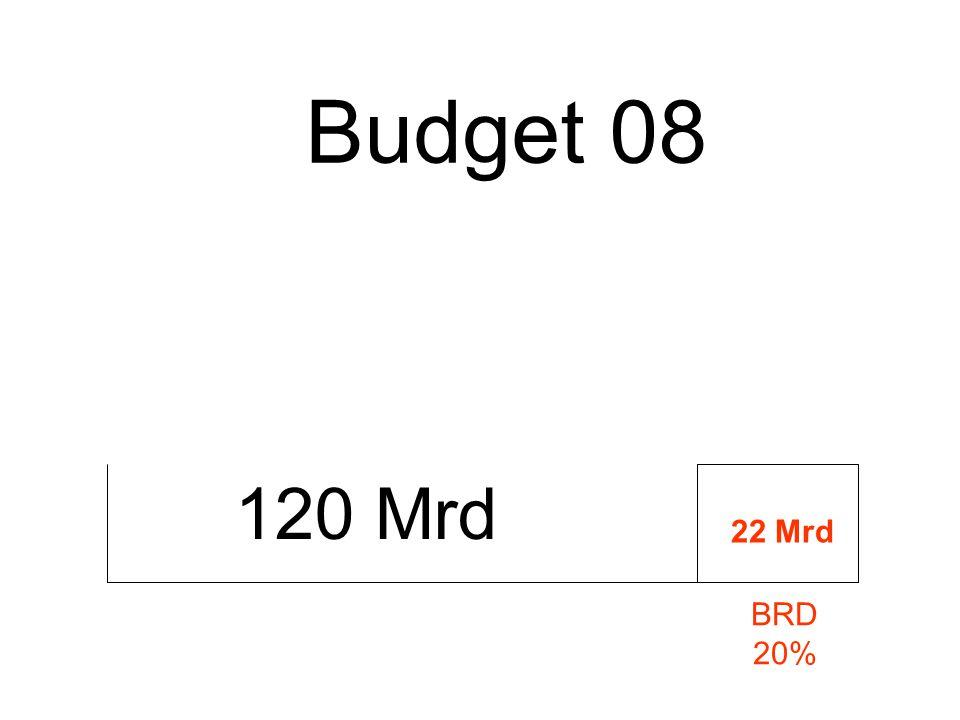 Budget 08 120 Mrd 22 Mrd BRD 20%