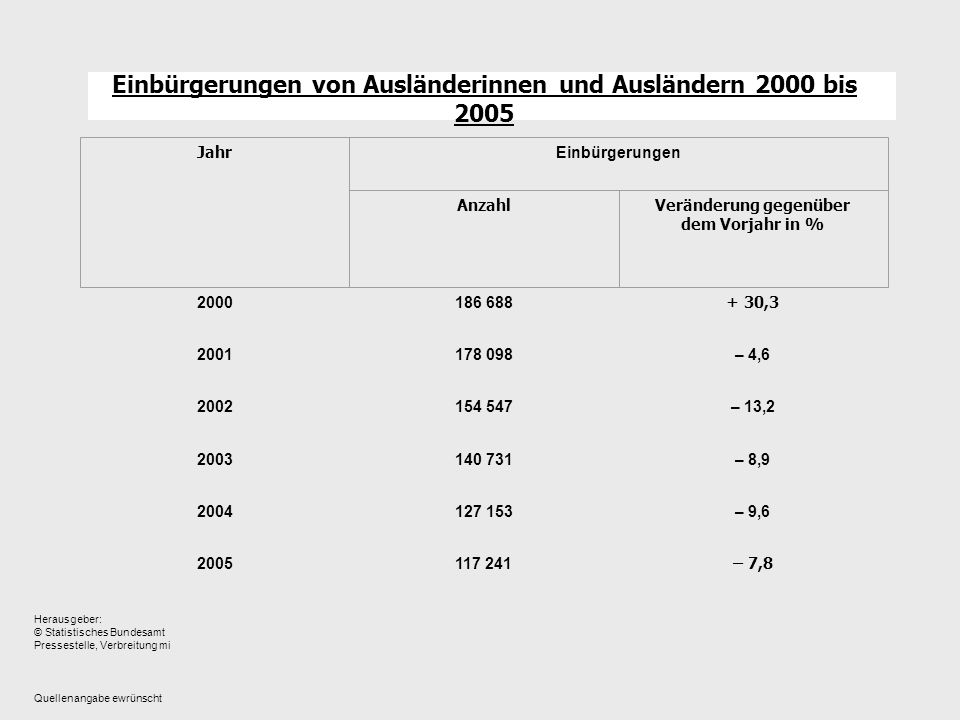 Einbürgerungen von Ausländerinnen und Ausländern 2000 bis 2005