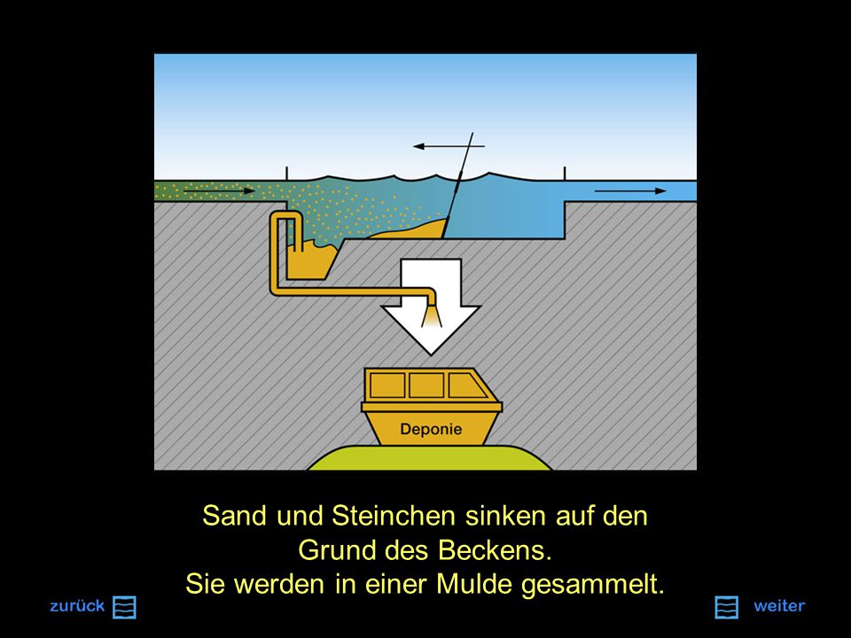 Sand und Steinchen sinken auf den Grund des Beckens