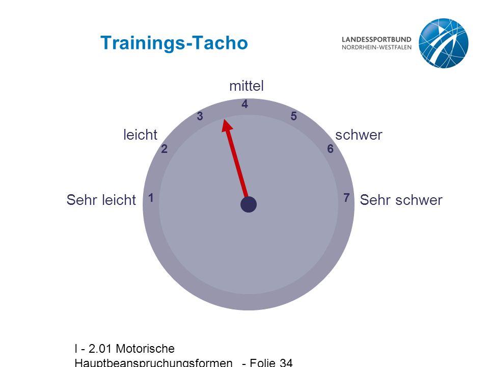 Trainings-Tacho Sehr leicht Sehr schwer schwer mittel leicht 1 4 7 6 5