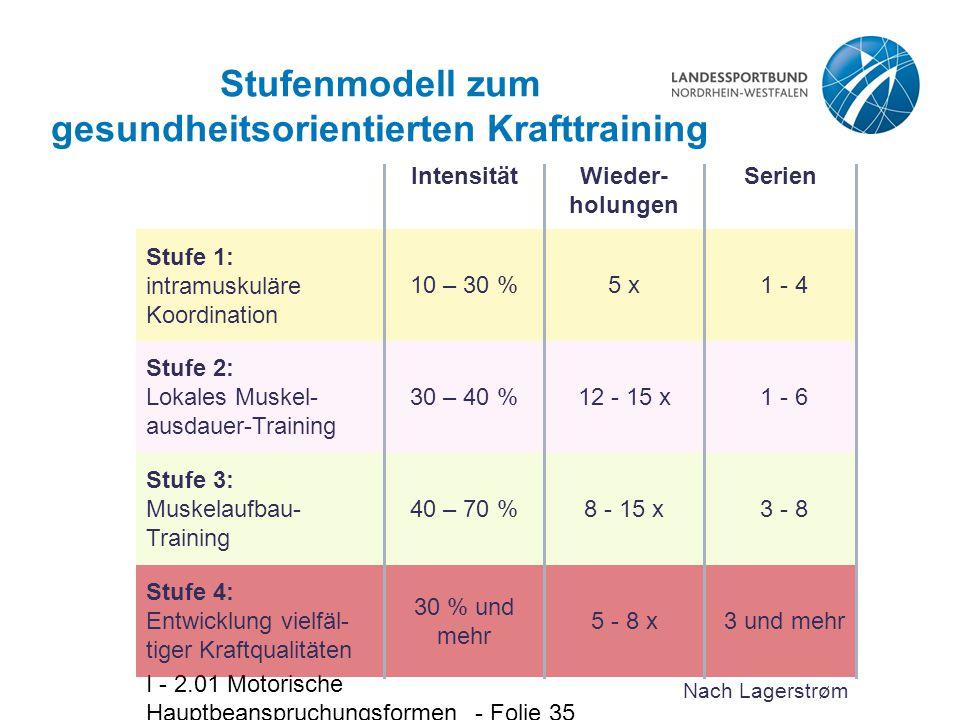 Stufenmodell zum gesundheitsorientierten Krafttraining