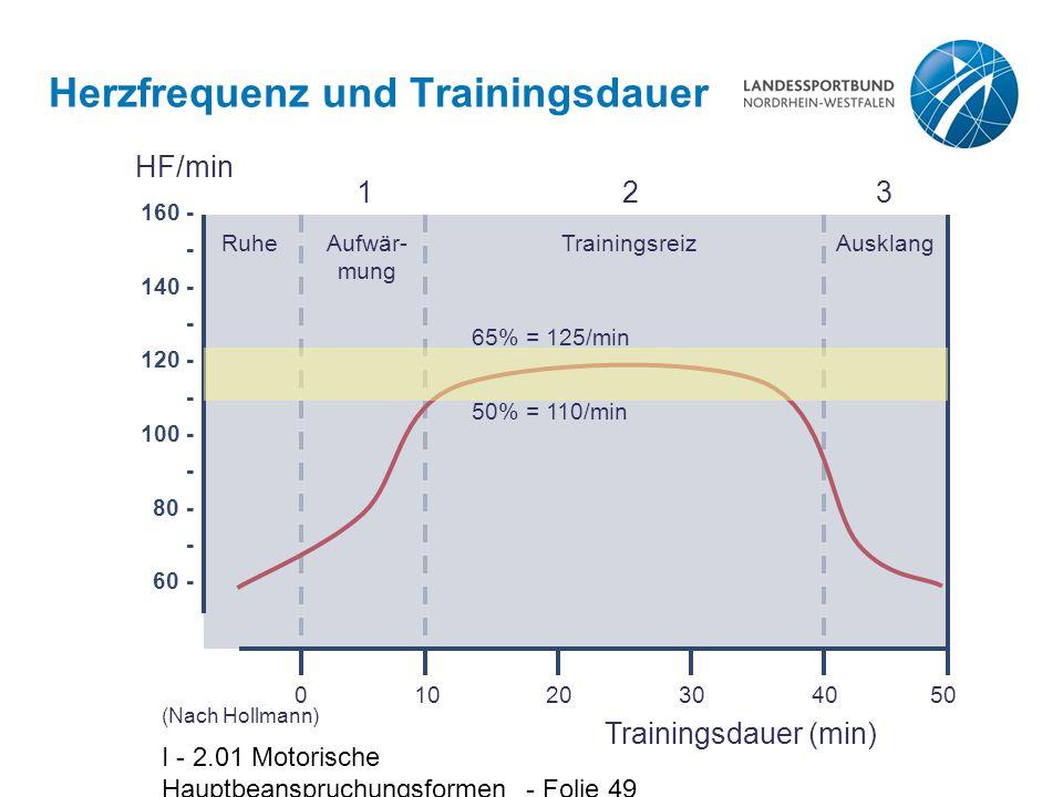 Herzfrequenz und Trainingsdauer