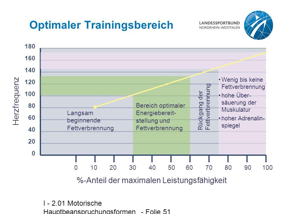 Optimaler Trainingsbereich