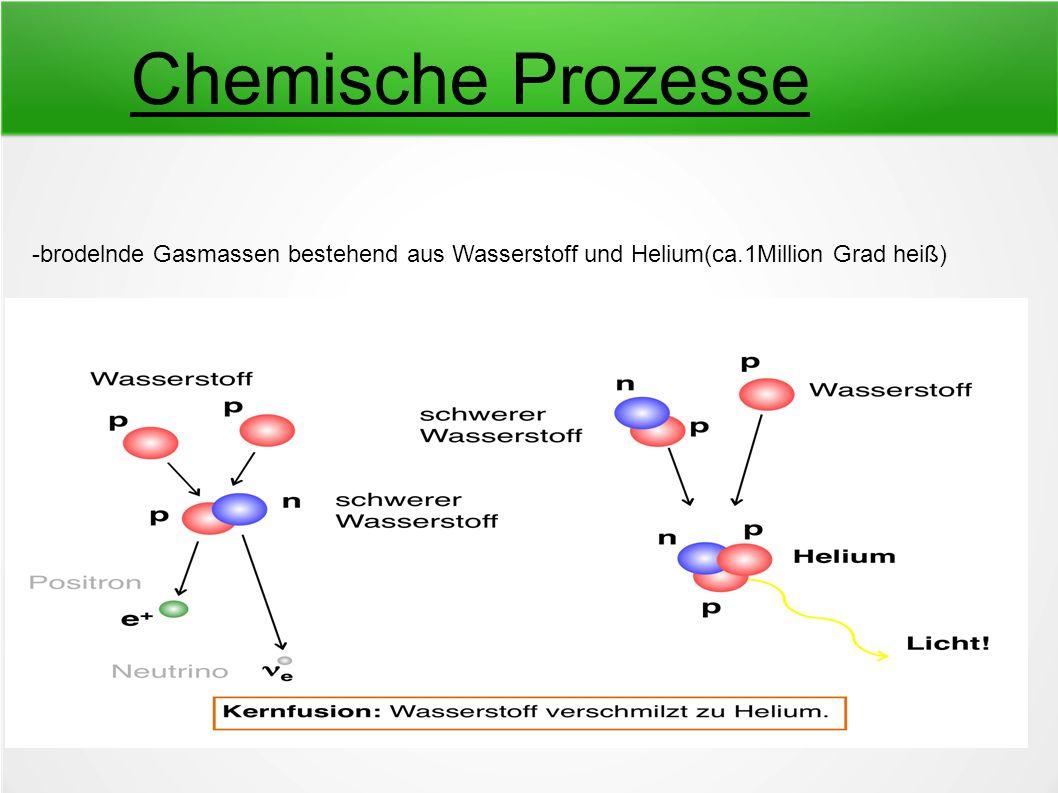 Chemische Prozesse -brodelnde Gasmassen bestehend aus Wasserstoff und Helium(ca.1Million Grad heiß)