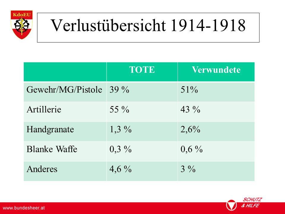 Verlustübersicht 1914-1918 TOTE Verwundete Gewehr/MG/Pistole 39 % 51%