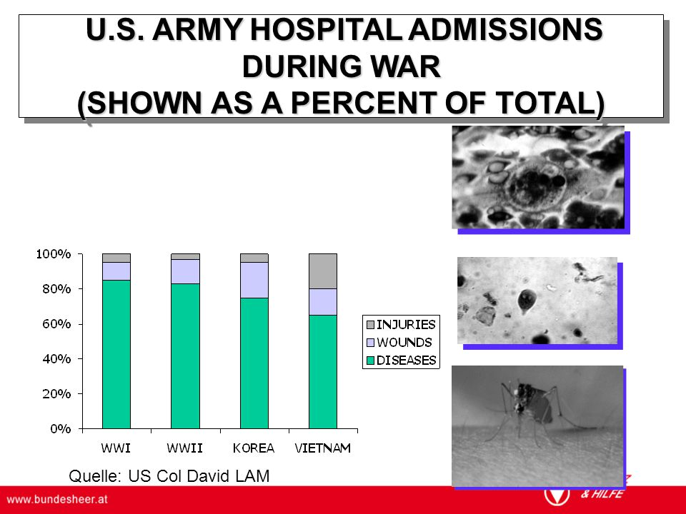 U.S. ARMY HOSPITAL ADMISSIONS DURING WAR (SHOWN AS A PERCENT OF TOTAL)