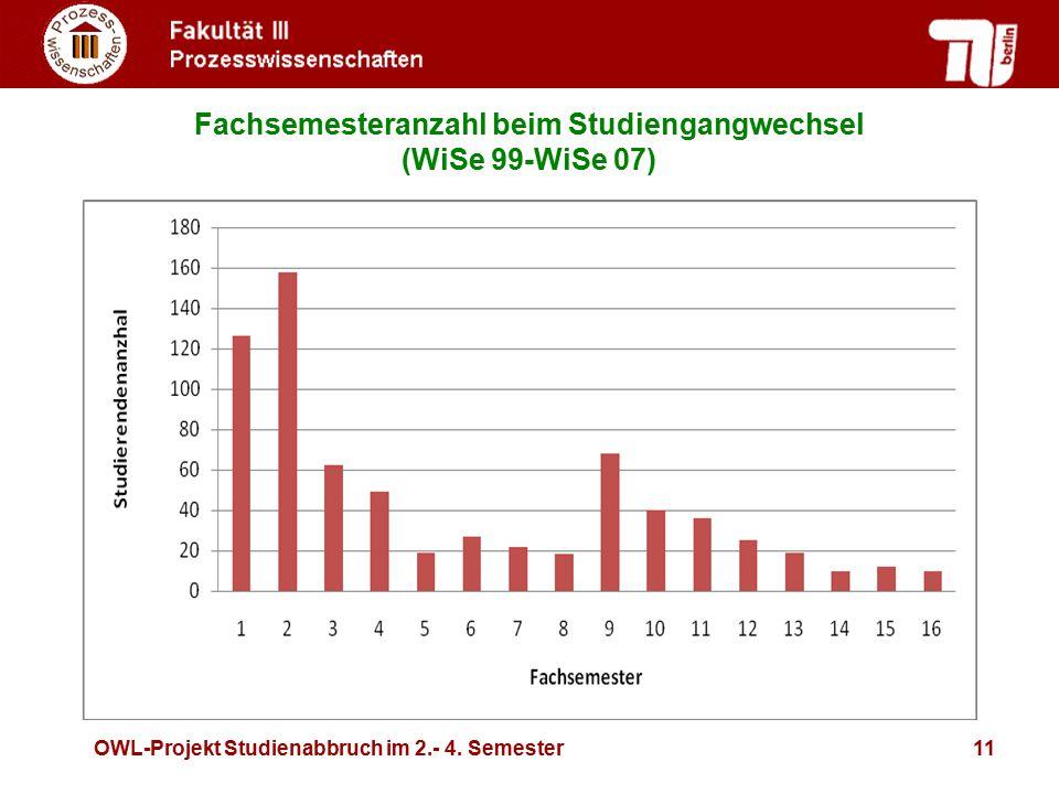 Fachsemesteranzahl beim Studiengangwechsel (WiSe 99-WiSe 07)