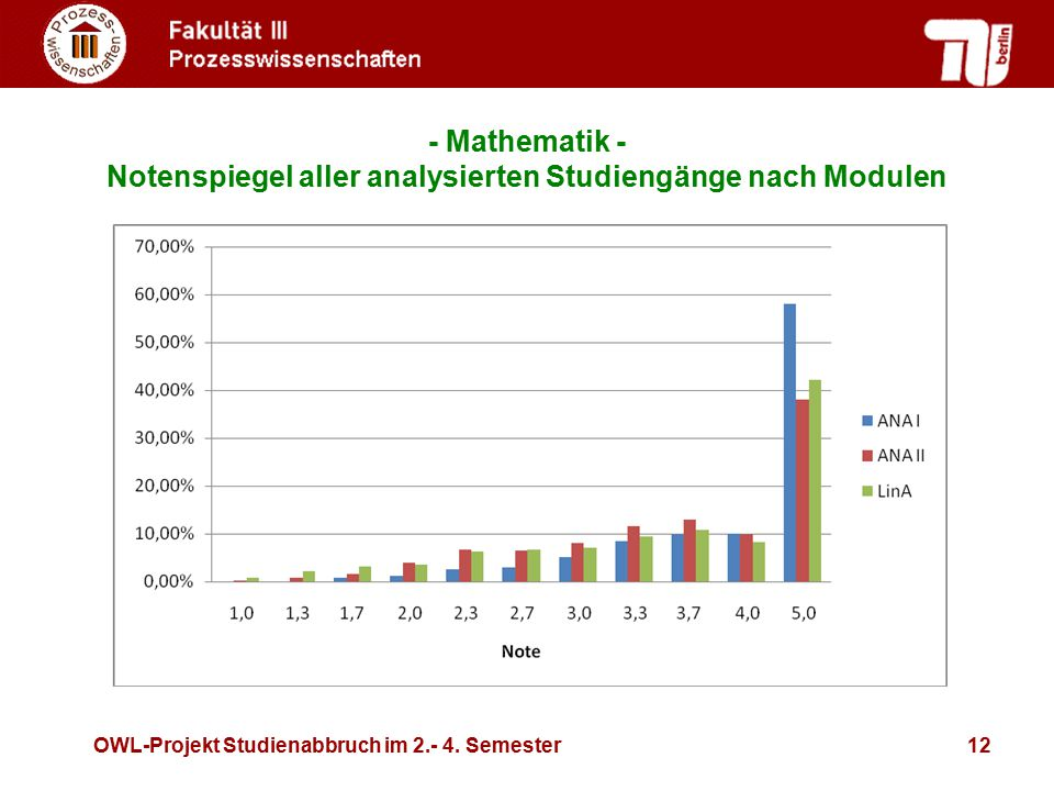Notenspiegel aller analysierten Studiengänge nach Modulen