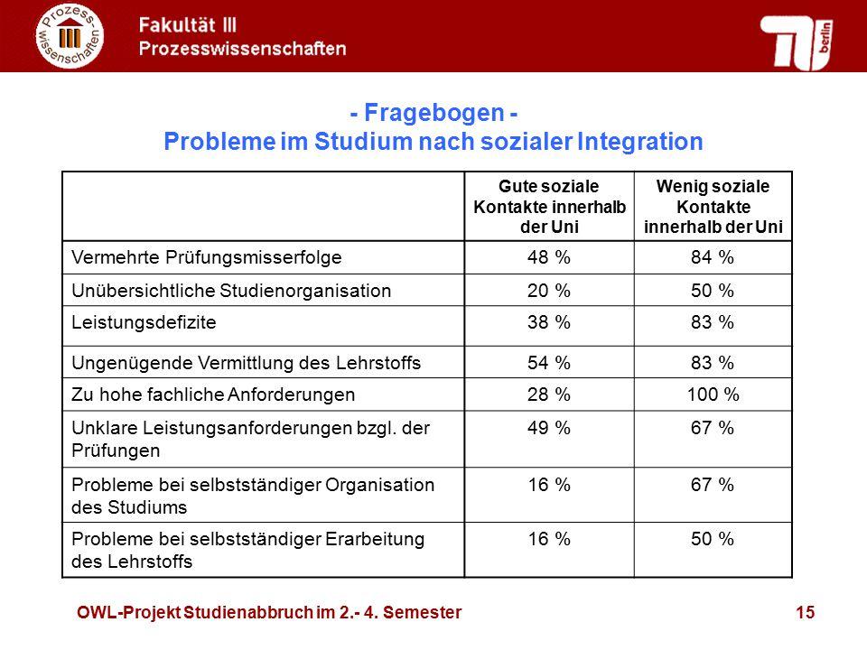 - Fragebogen - Probleme im Studium nach sozialer Integration