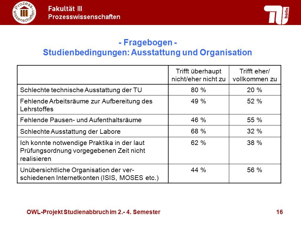 Studienbedingungen: Ausstattung und Organisation