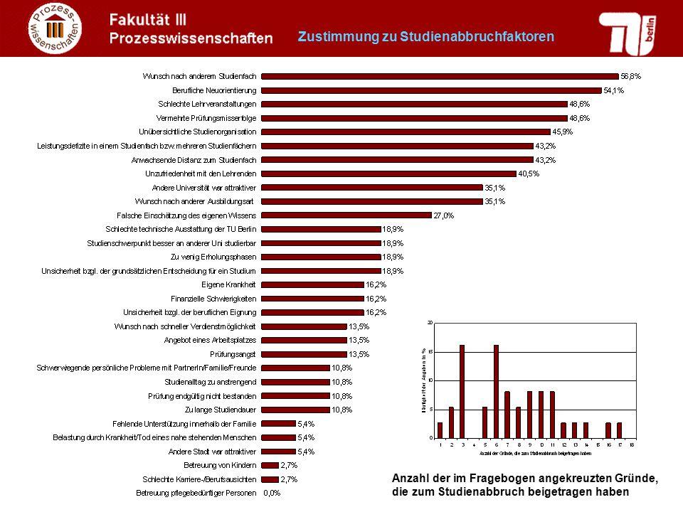 Zustimmung zu Studienabbruchfaktoren
