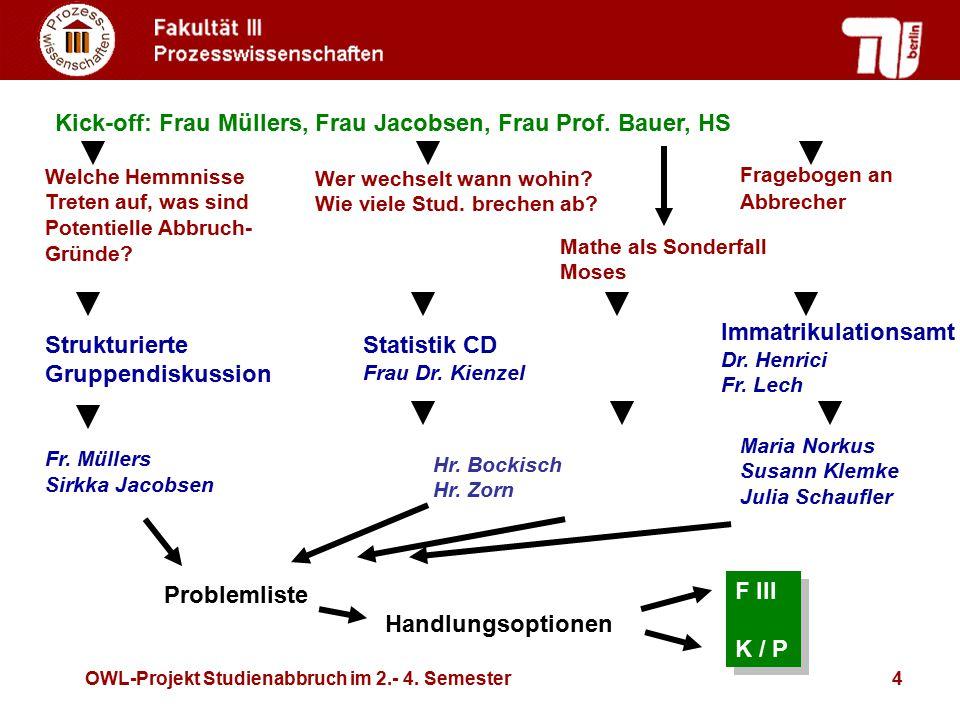 Kick-off: Frau Müllers, Frau Jacobsen, Frau Prof. Bauer, HS
