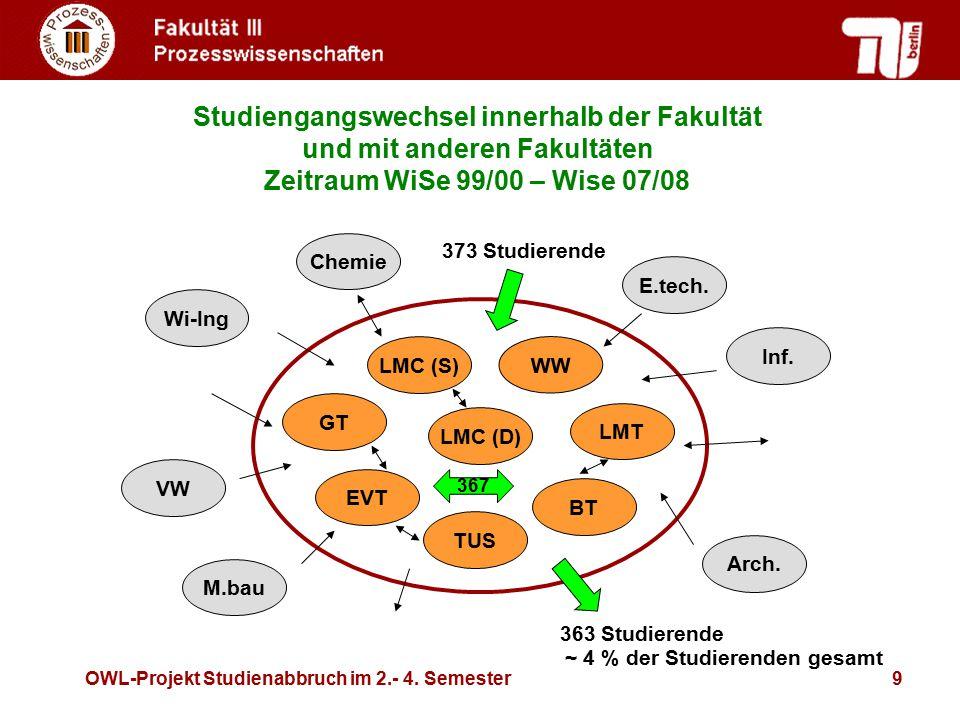 Studiengangswechsel innerhalb der Fakultät und mit anderen Fakultäten