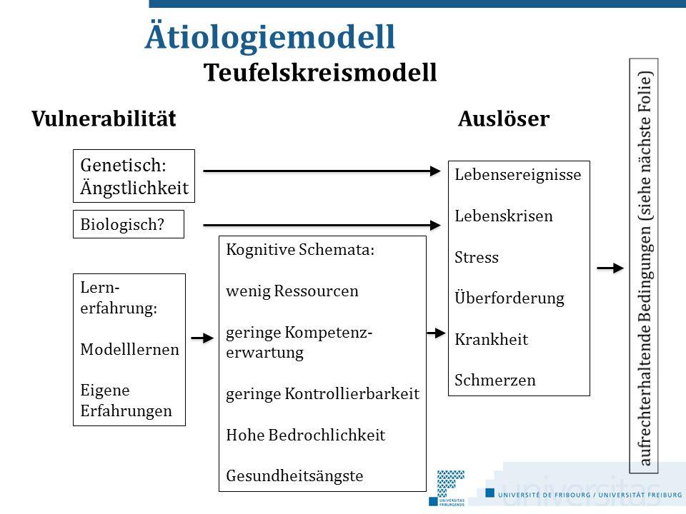 Ätiologiemodell Teufelskreismodell Vulnerabilität Auslöser Genetisch: