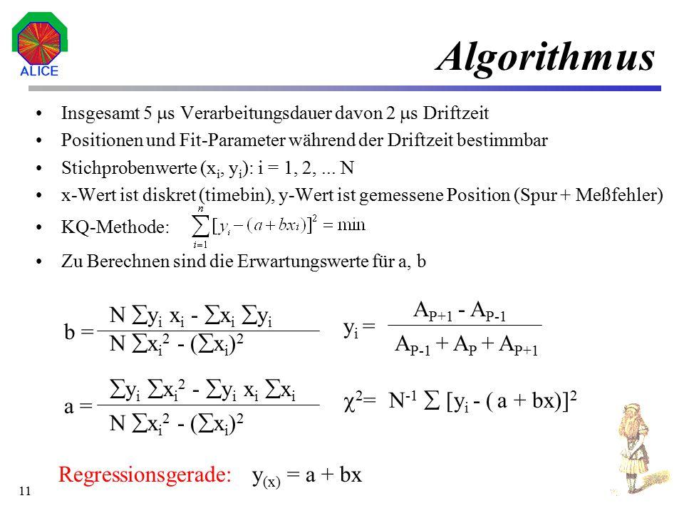 Algorithmus AP+1 - AP-1 N yi xi - xi yi yi = b = N xi2 - (xi)2