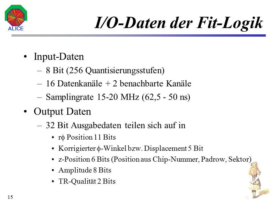 I/O-Daten der Fit-Logik