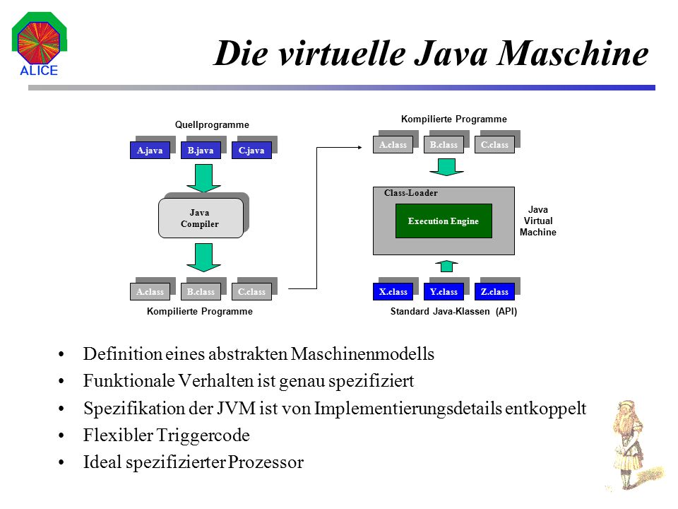 Die virtuelle Java Maschine