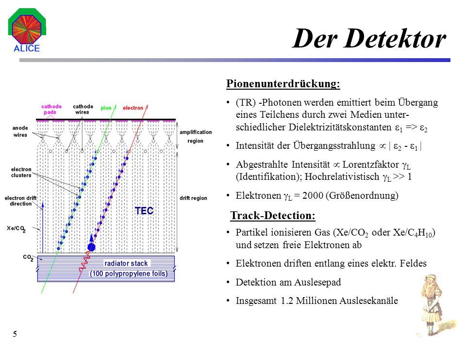 Der Detektor Pionenunterdrückung: Track-Detection: