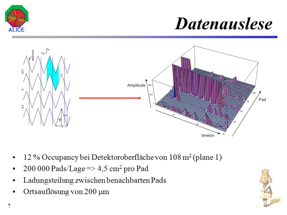 Datenauslese Amplitude. Pad. timebin. 12 % Occupancy bei Detektoroberfläche von 108 m2 (plane 1)
