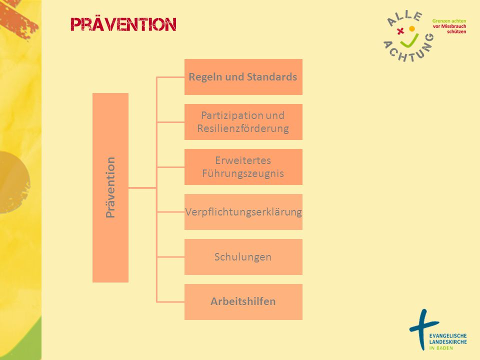 Prävention Prävention Regeln und Standards