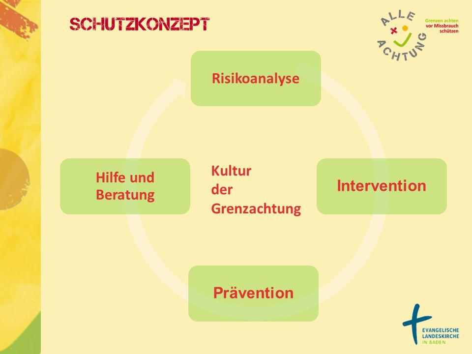 Schutzkonzept Risikoanalyse Hilfe und Beratung Intervention Kultur der