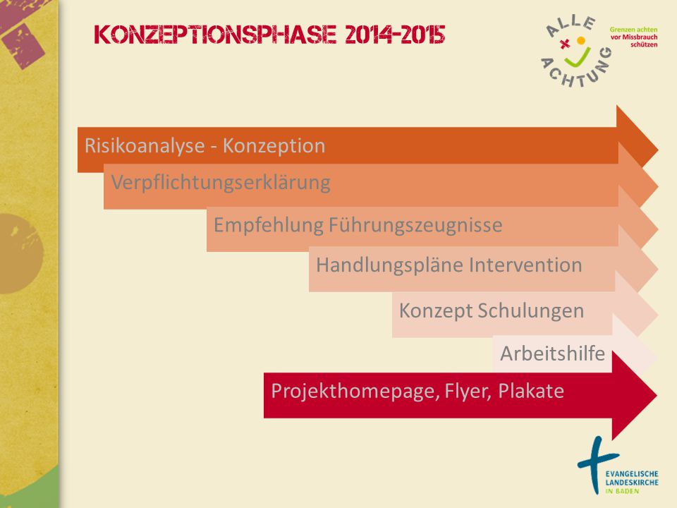 Konzeptionsphase 2014-2015 Risikoanalyse - Konzeption